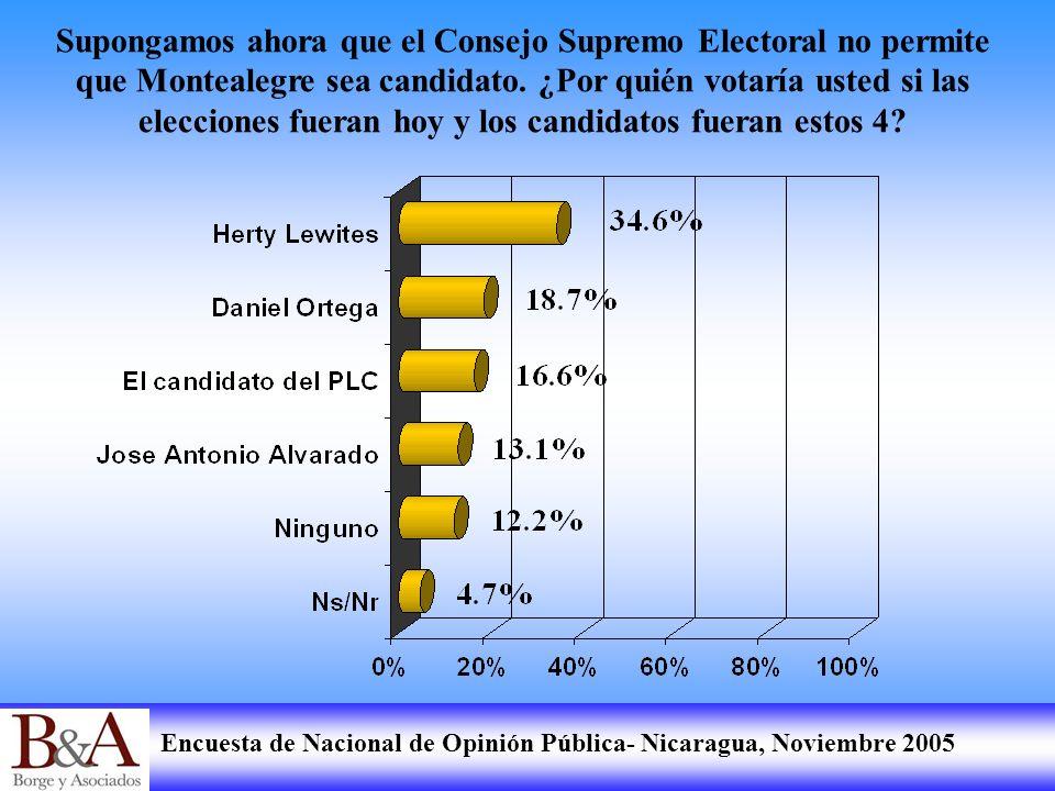 Supongamos ahora que el Consejo Supremo Electoral no permite que Montealegre sea candidato.