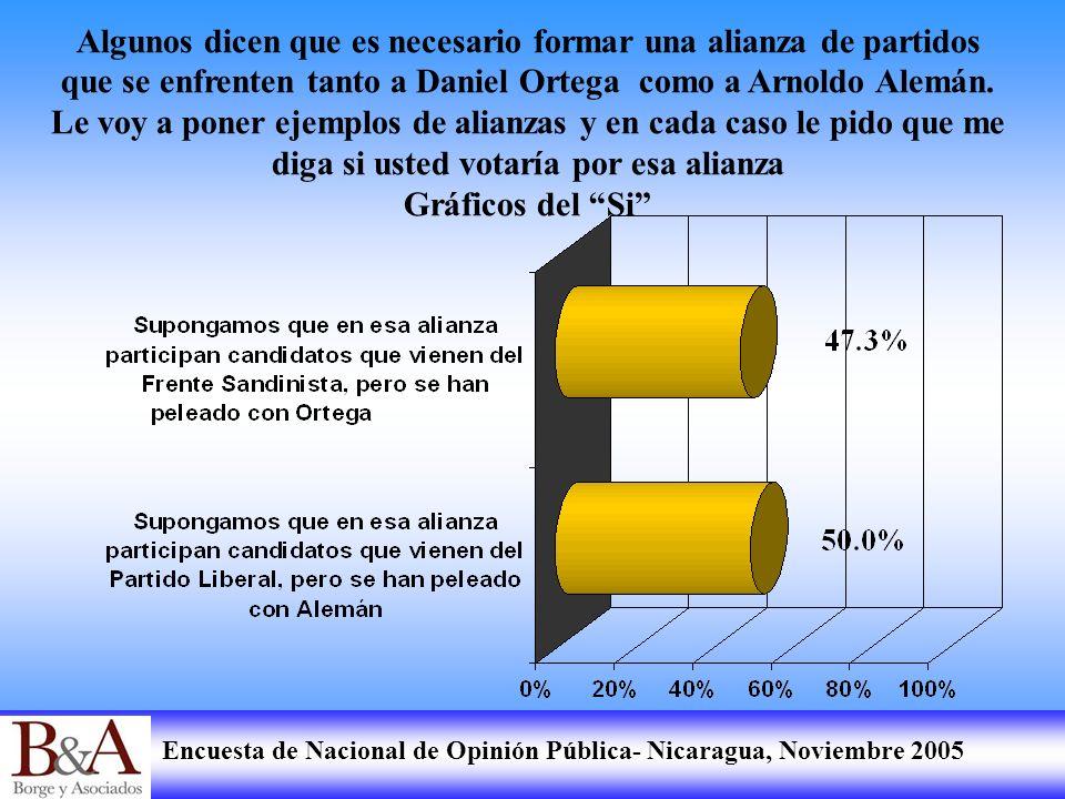 Algunos dicen que es necesario formar una alianza de partidos que se enfrenten tanto a Daniel Ortega como a Arnoldo Alemán. Le voy a poner ejemplos de alianzas y en cada caso le pido que me diga si usted votaría por esa alianza