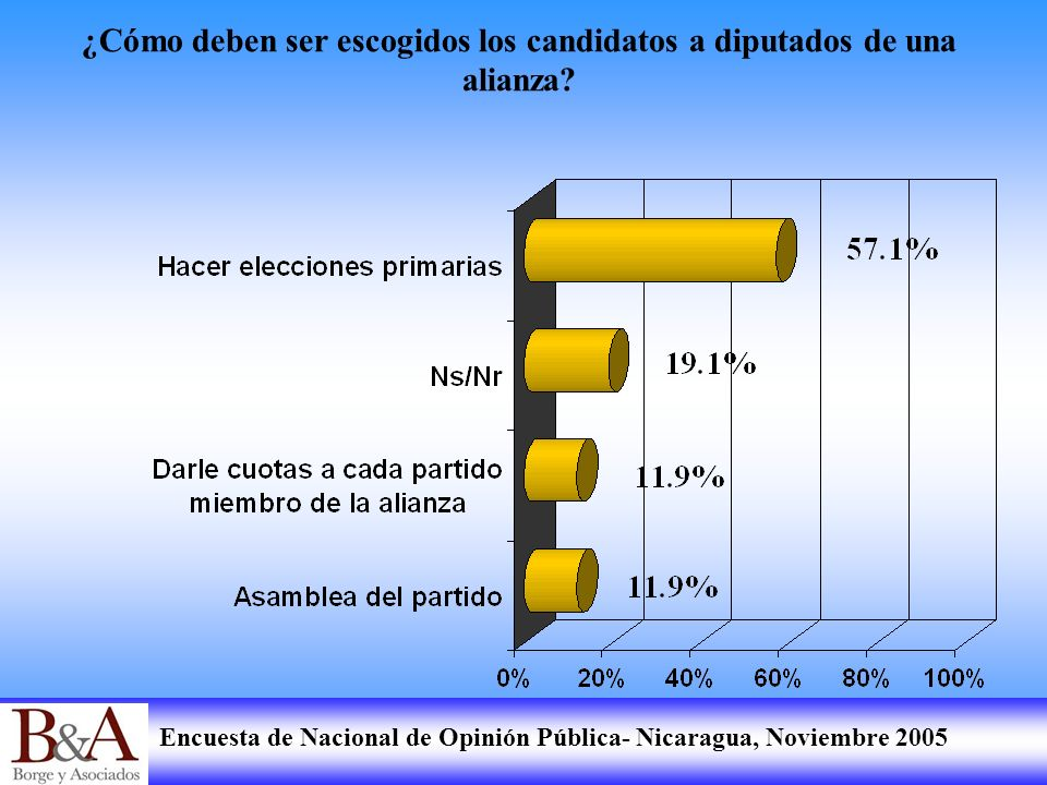 ¿Cómo deben ser escogidos los candidatos a diputados de una alianza