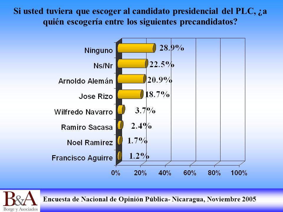Si usted tuviera que escoger al candidato presidencial del PLC, ¿a quién escogería entre los siguientes precandidatos