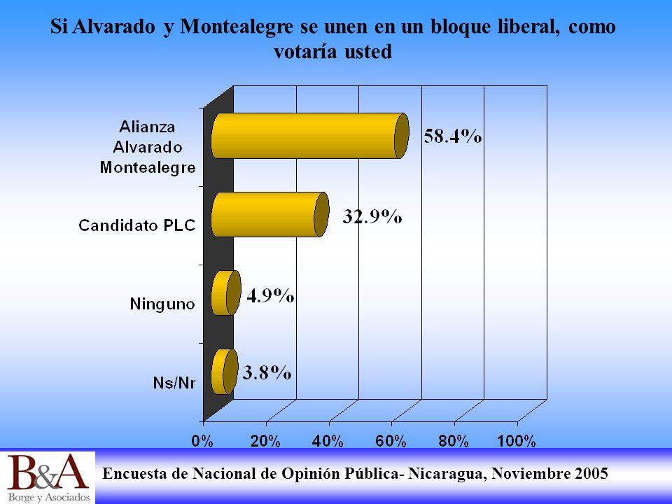 Si Alvarado y Montealegre se unen en un bloque liberal, como votaría usted