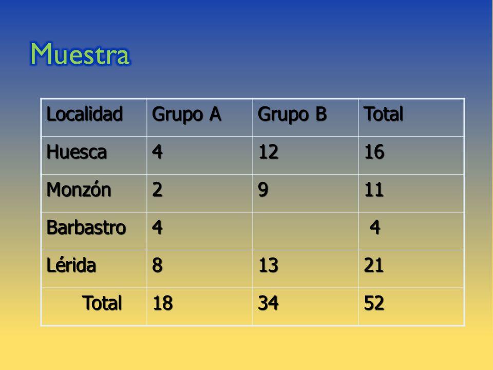 Muestra Localidad Grupo A Grupo B Total Huesca 4 12 16 Monzón 2 9 11