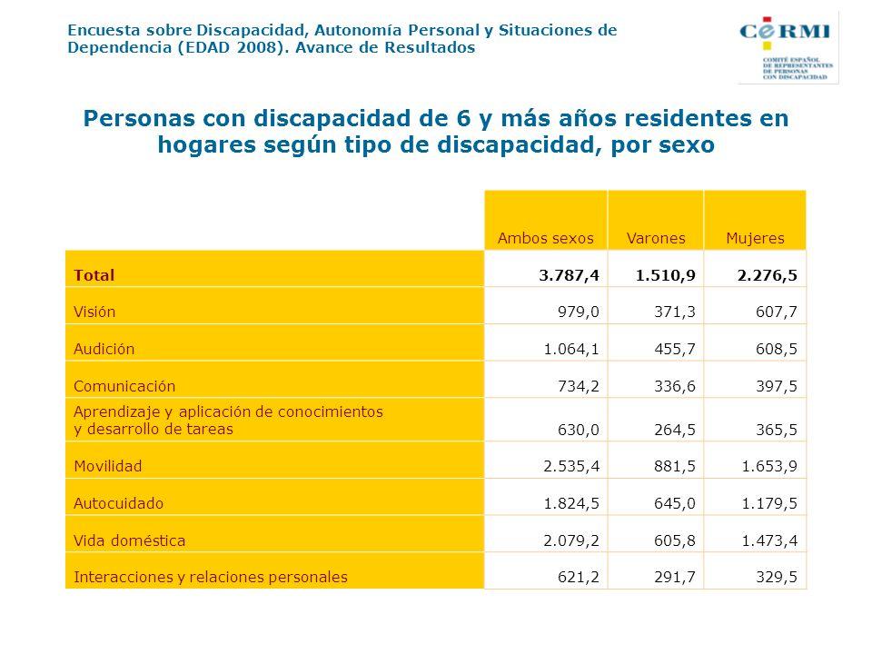 Personas con discapacidad de 6 y más años residentes en hogares según tipo de discapacidad, por sexo
