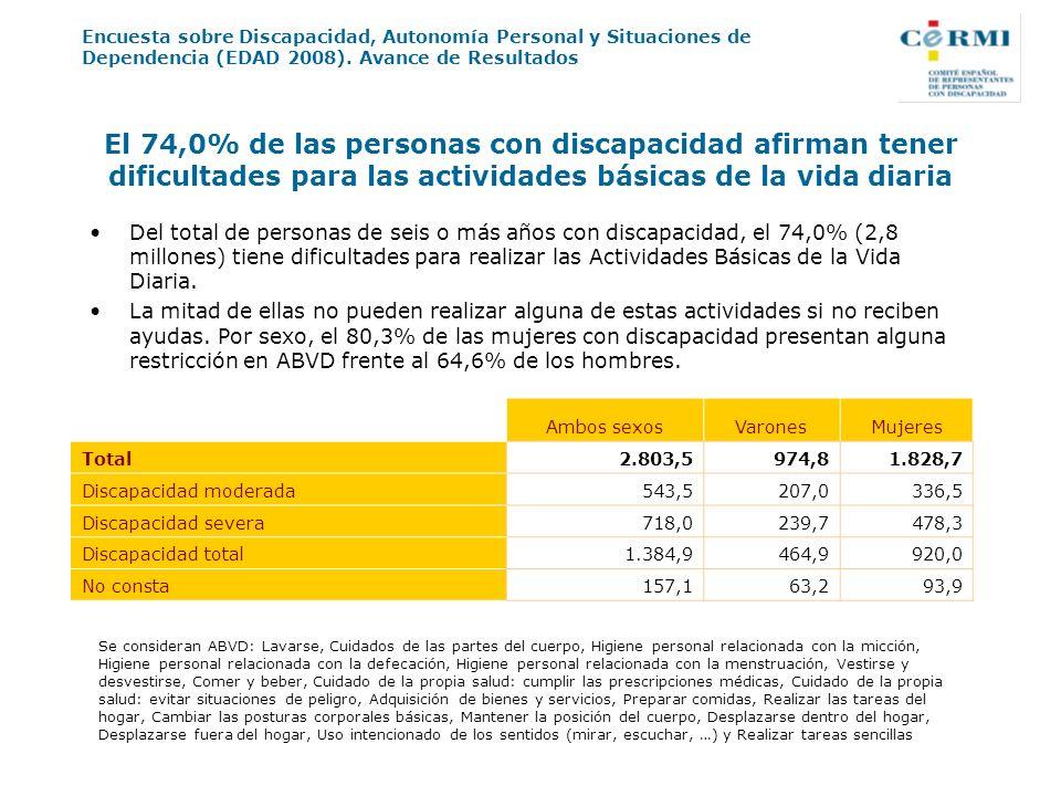 El 74,0% de las personas con discapacidad afirman tener dificultades para las actividades básicas de la vida diaria