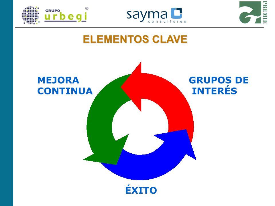 ELEMENTOS CLAVE MEJORA CONTINUA GRUPOS DE INTERÉS ÉXITO