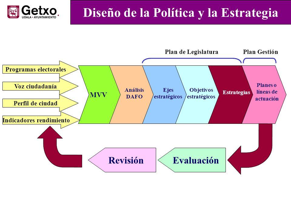 Diseño de la Política y la Estrategia
