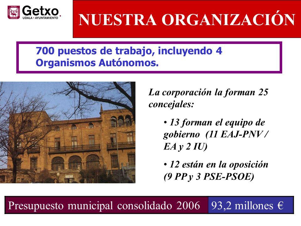 NUESTRA ORGANIZACIÓN Presupuesto municipal consolidado 2006