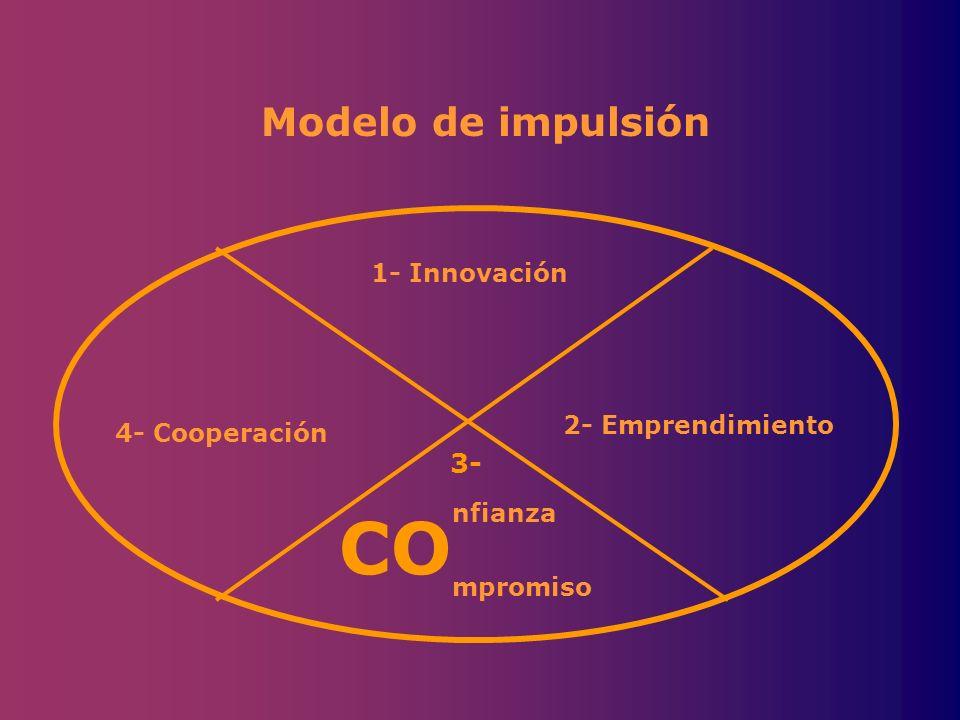 CO Modelo de impulsión 1- Innovación 2- Emprendimiento 4- Cooperación