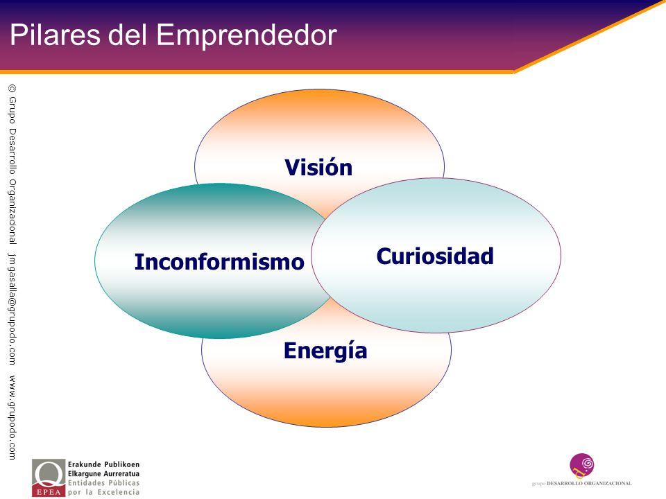 Pilares del Emprendedor