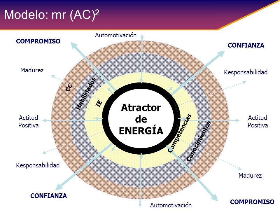 Modelo: mr (AC)2 Atractor de ENERGÍA Automotivación COMPROMISO