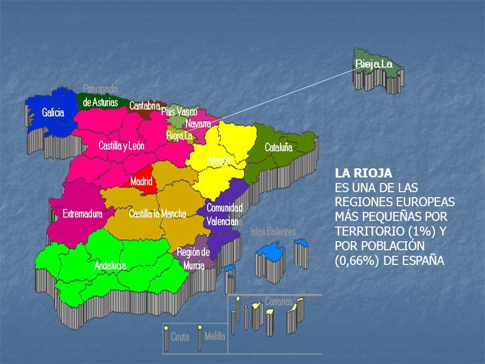 LA RIOJA ES UNA DE LAS REGIONES EUROPEAS MÁS PEQUEÑAS POR TERRITORIO (1%) Y POR POBLACIÓN (0,66%) DE ESPAÑA.