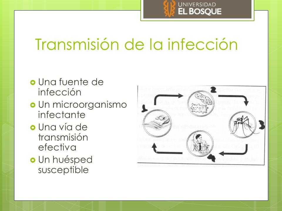 Transmisión de la infección