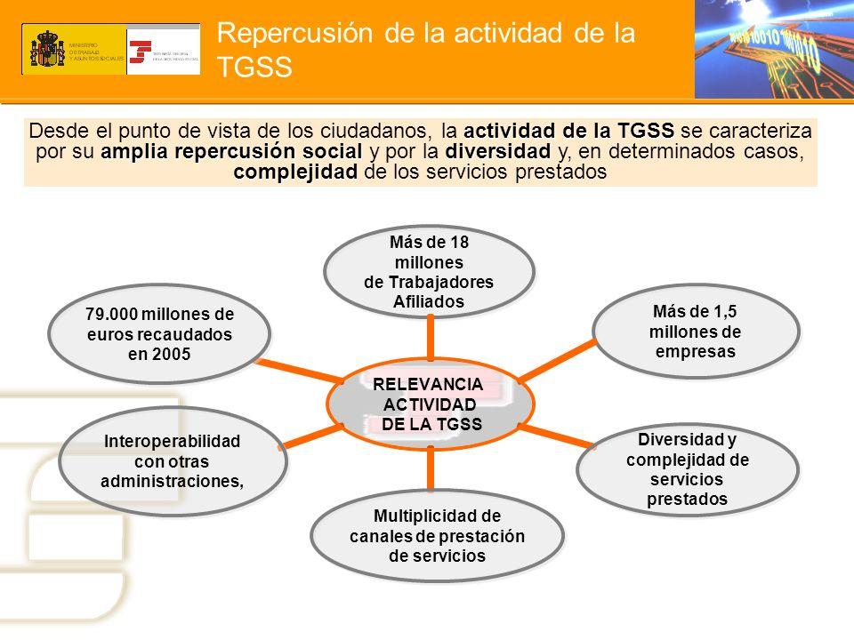 Repercusión de la actividad de la TGSS