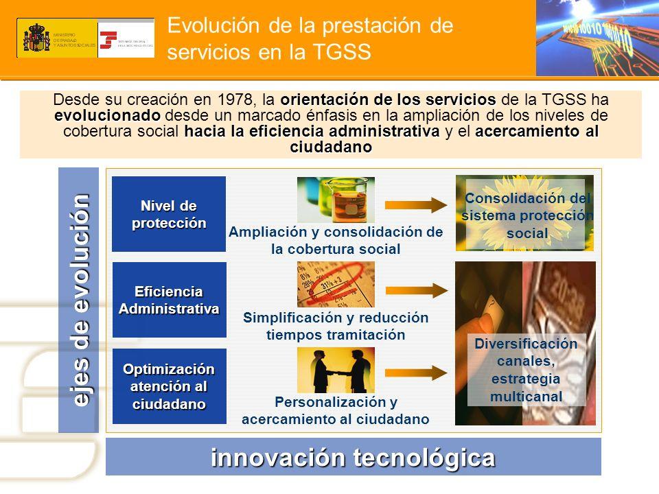 Evolución de la prestación de servicios en la TGSS