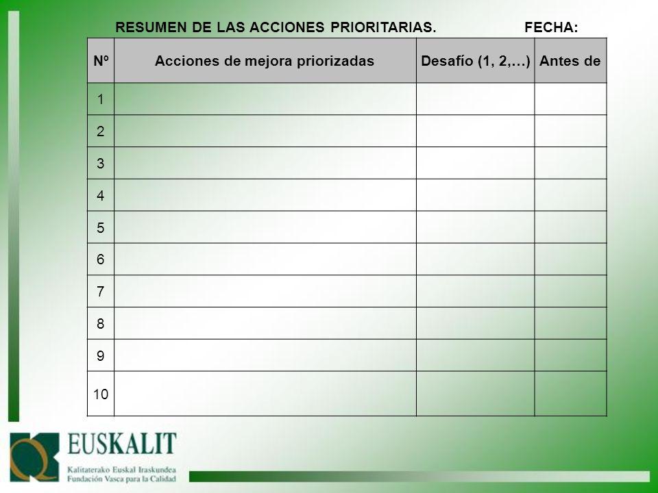 RESUMEN DE LAS ACCIONES PRIORITARIAS. FECHA: Nº