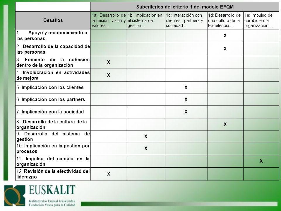 Subcriterios del criterio 1 del modelo EFQM