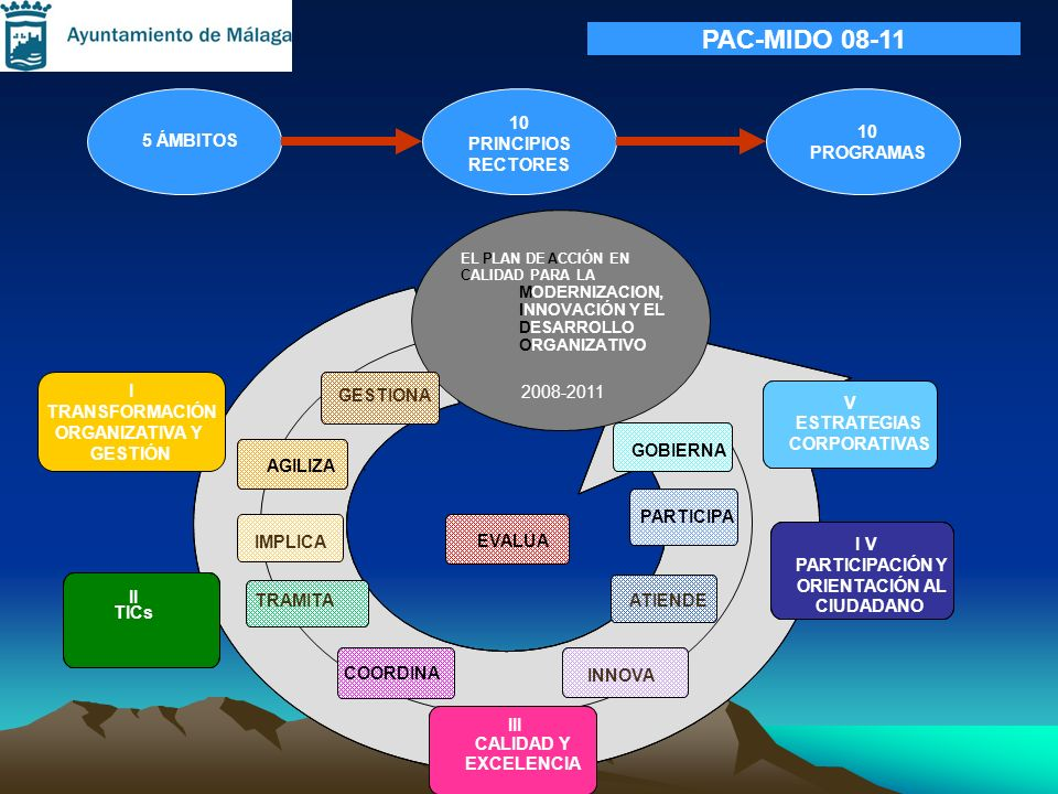 PAC-MIDO 08-11 5 ÁMBITOS 10 PRINCIPIOS RECTORES 10 PROGRAMAS I