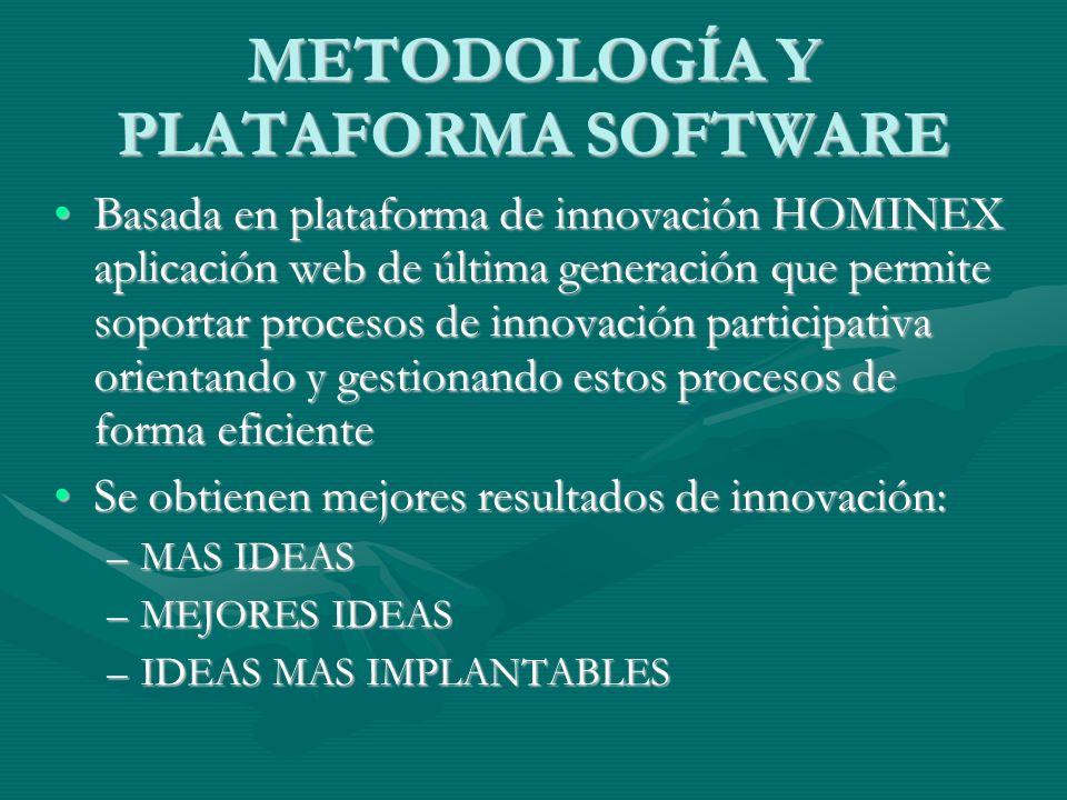 METODOLOGÍA Y PLATAFORMA SOFTWARE