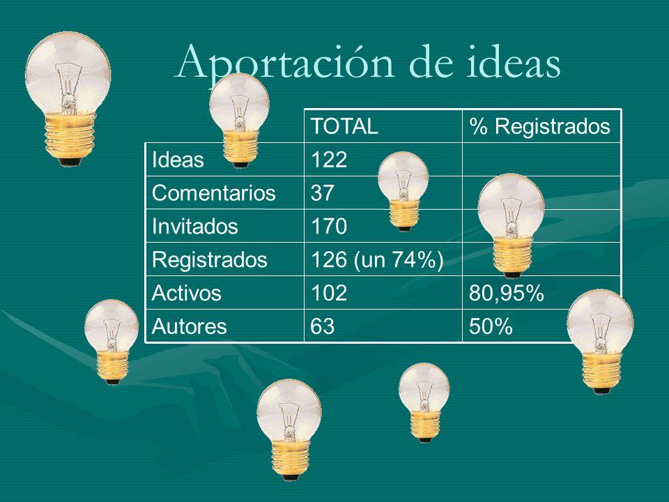 Aportación de ideas 50% 63 Autores 80,95% 102 Activos 126 (un 74%)