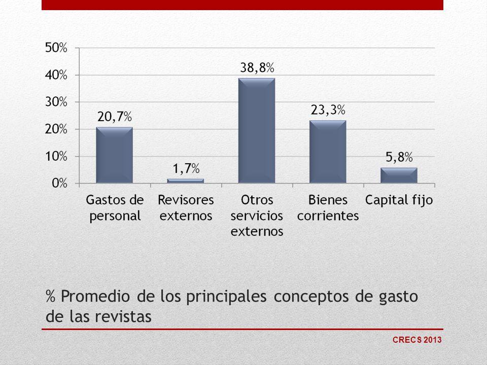 % Promedio de los principales conceptos de gasto de las revistas