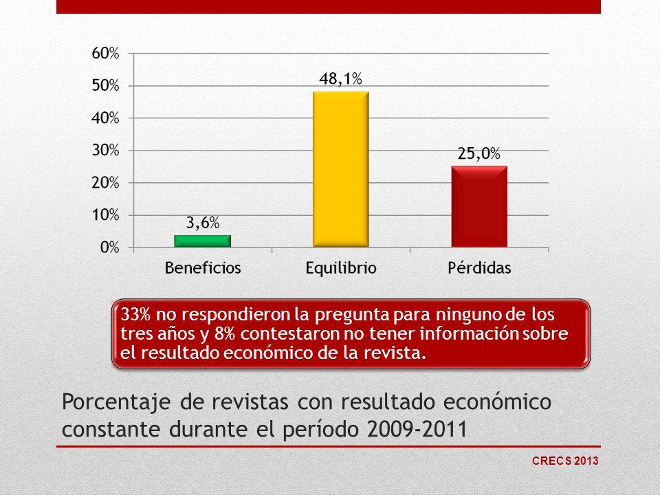 33% no respondieron la pregunta para ninguno de los tres años y 8% contestaron no tener información sobre el resultado económico de la revista.