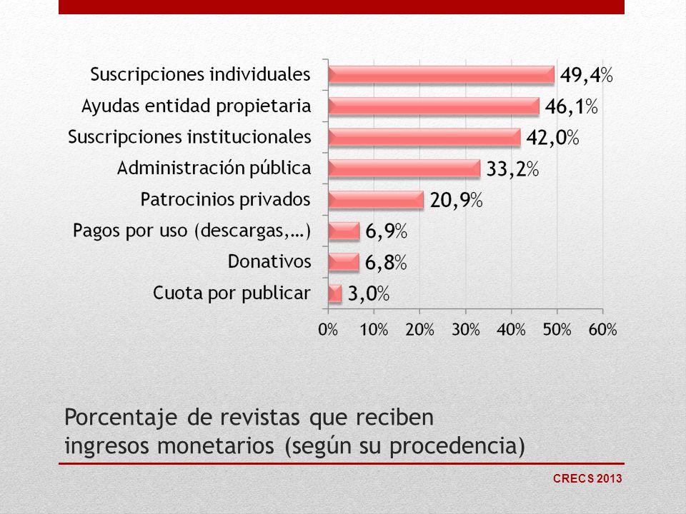 Porcentaje de revistas que reciben ingresos monetarios (según su procedencia)