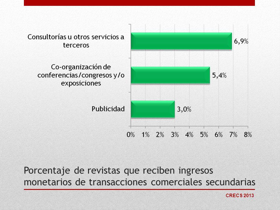 Porcentaje de revistas que reciben ingresos monetarios de transacciones comerciales secundarias