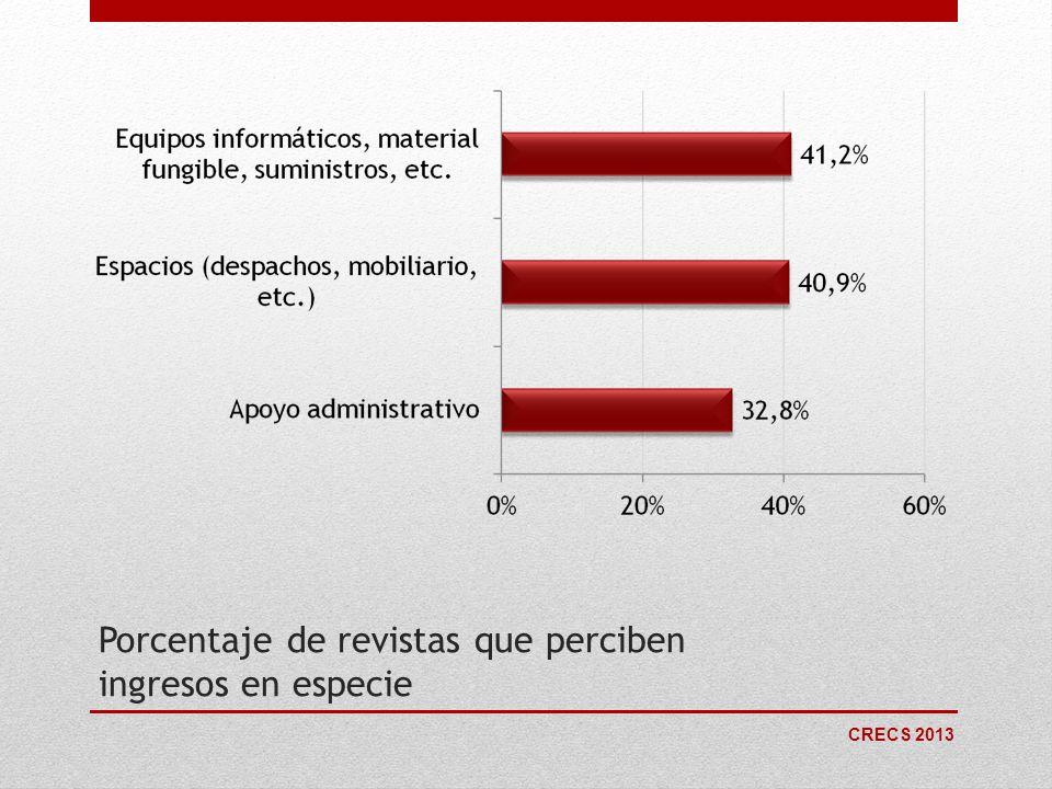 Porcentaje de revistas que perciben ingresos en especie
