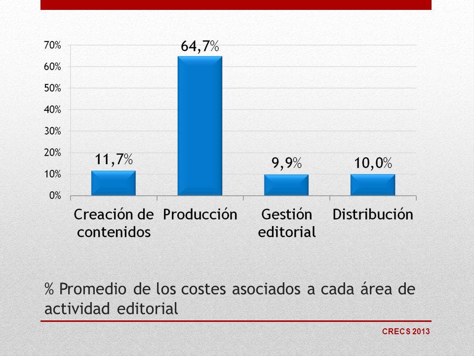 % Promedio de los costes asociados a cada área de actividad editorial