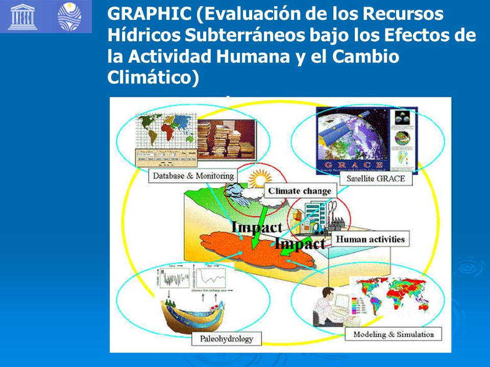 GRAPHIC (Evaluación de los Recursos Hídricos Subterráneos bajo los Efectos de la Actividad Humana y el Cambio Climático)