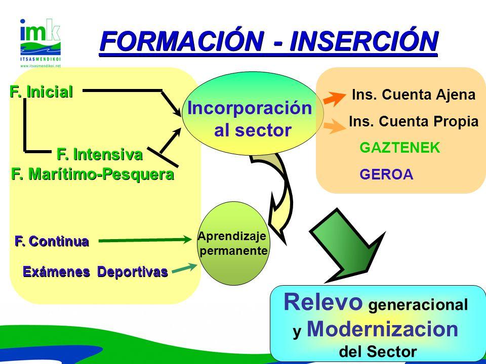 FORMACIÓN - INSERCIÓN Relevo generacional Incorporación al sector