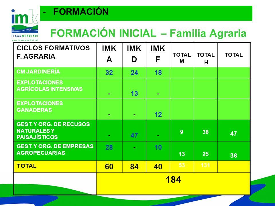 FORMACIÓN INICIAL – Familia Agraria