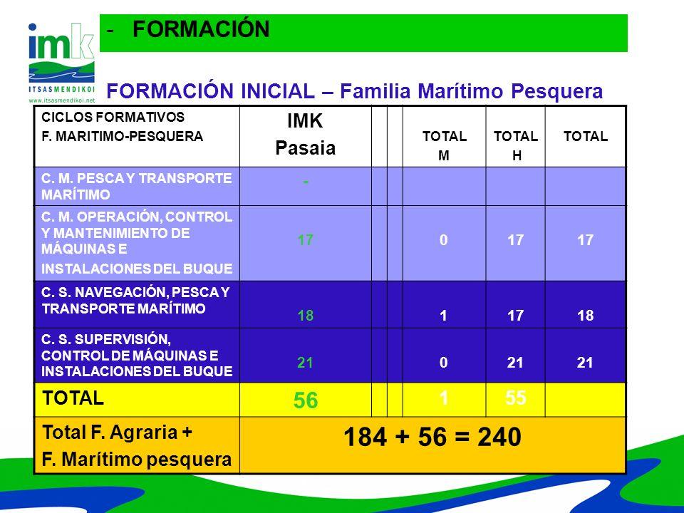 FORMACIÓN INICIAL – Familia Marítimo Pesquera