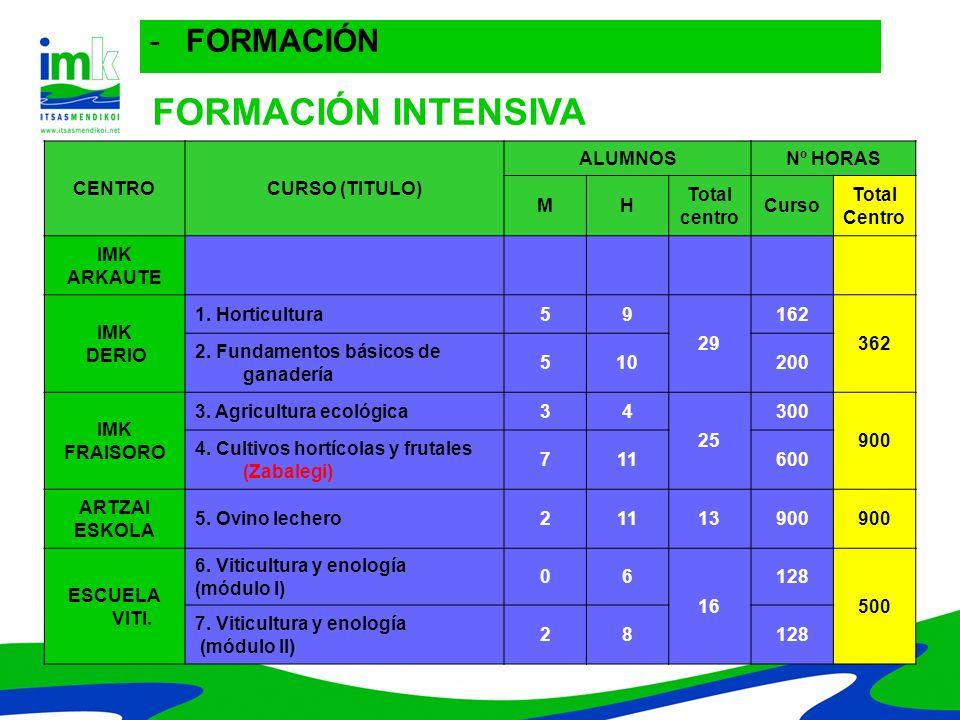 FORMACIÓN FORMACIÓN FORMACIÓN INTENSIVA CENTRO CURSO (TITULO) ALUMNOS