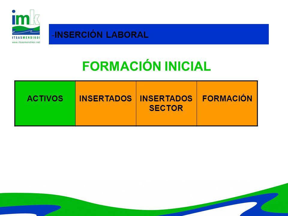 FORMACIÓN INICIAL -INSERCIÓN LABORAL ACTIVOS INSERTADOS
