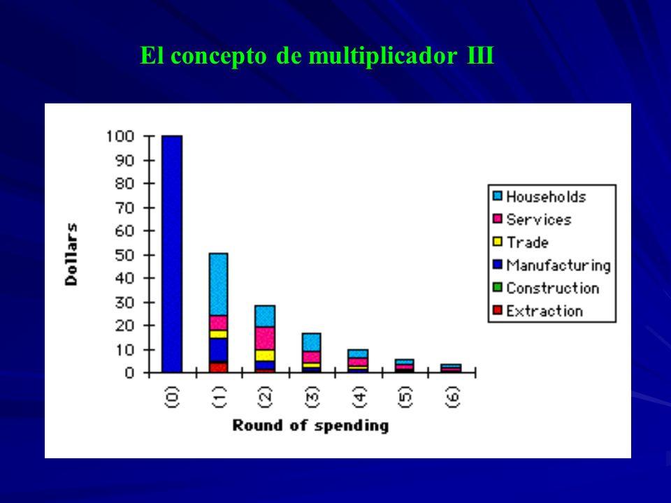 El concepto de multiplicador III