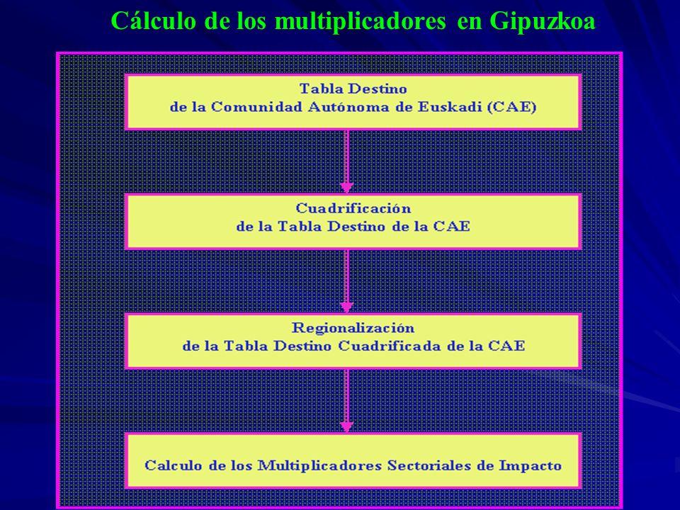 Cálculo de los multiplicadores en Gipuzkoa