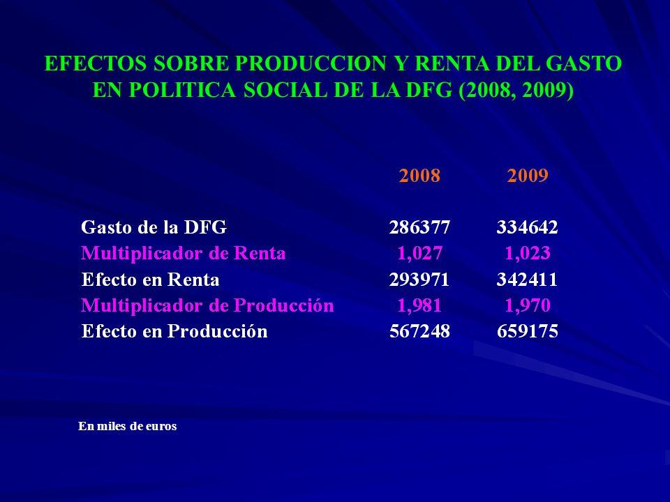 EFECTOS SOBRE PRODUCCION Y RENTA DEL GASTO EN POLITICA SOCIAL DE LA DFG (2008, 2009)