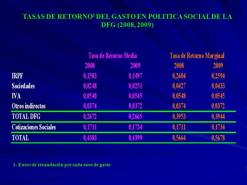 TASAS DE RETORNO1 DEL GASTO EN POLITICA SOCIAL DE LA DFG (2008, 2009)
