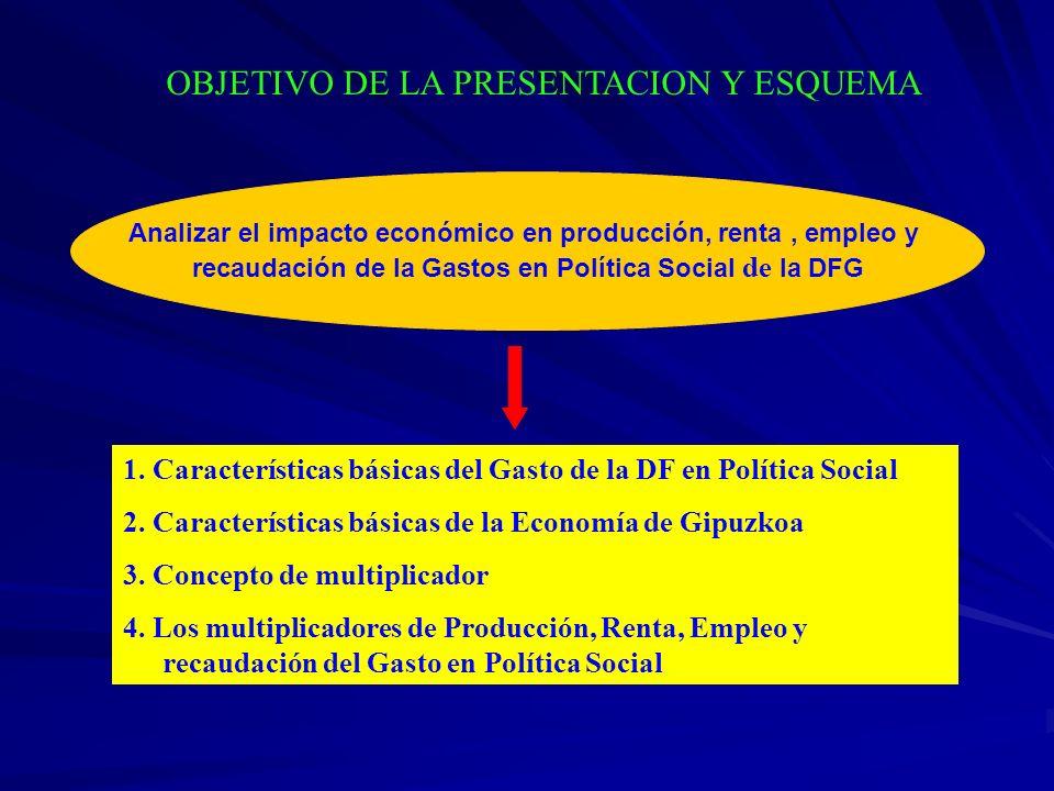 OBJETIVO DE LA PRESENTACION Y ESQUEMA