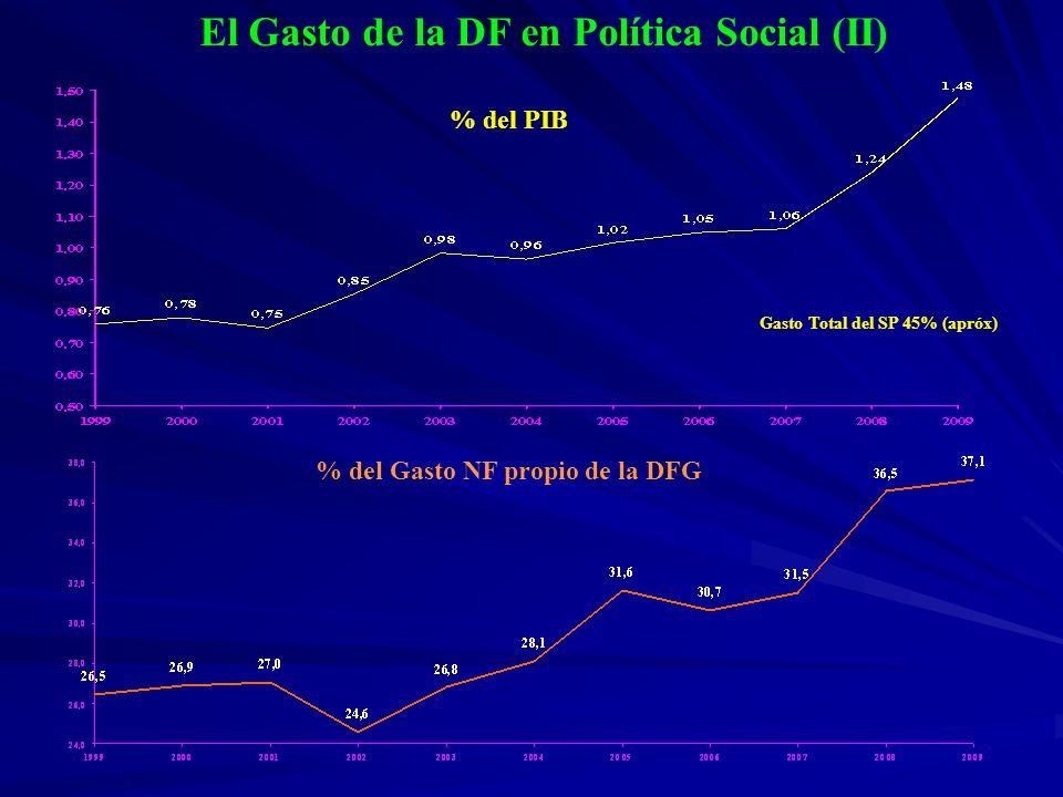El Gasto de la DF en Política Social (II)