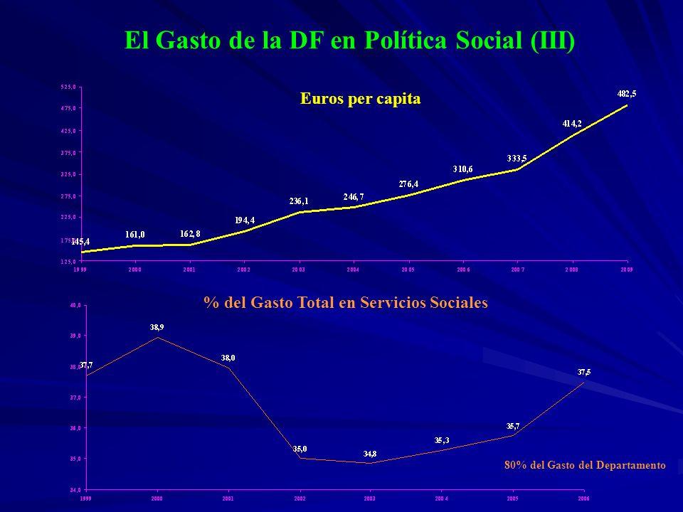 El Gasto de la DF en Política Social (III)