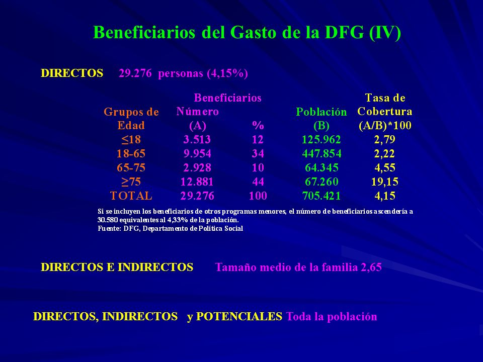 Beneficiarios del Gasto de la DFG (IV)