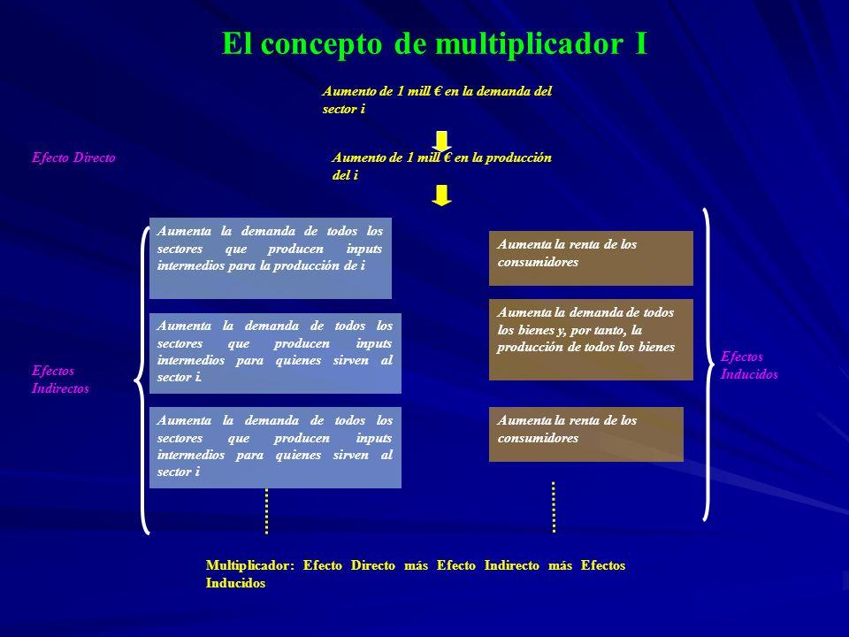 El concepto de multiplicador I