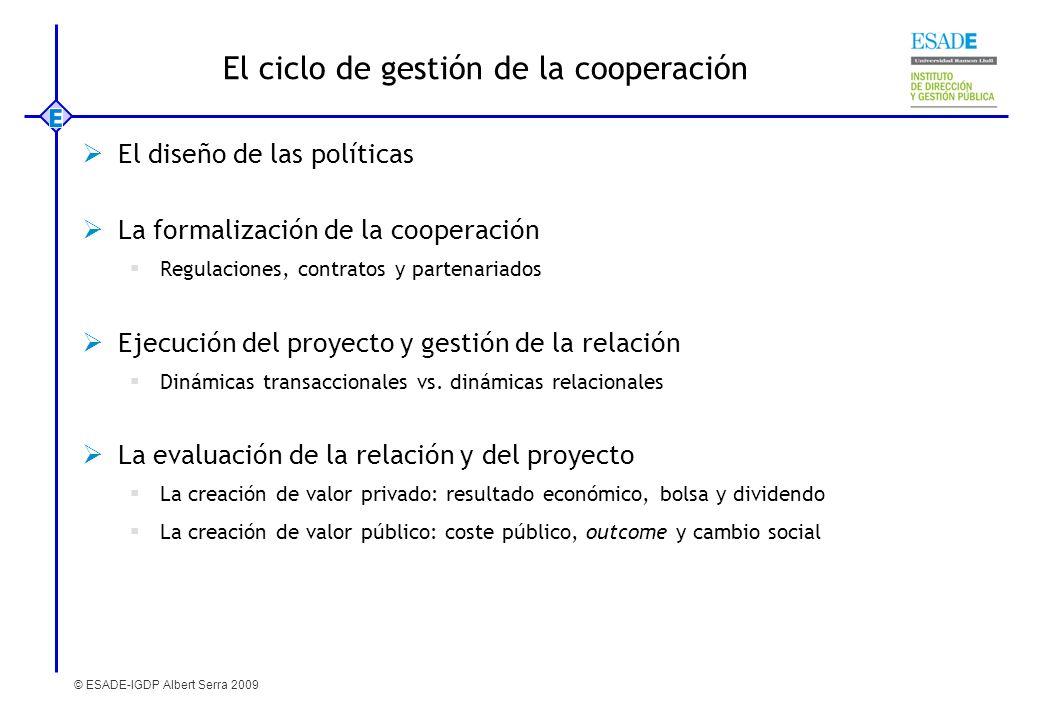 El ciclo de gestión de la cooperación