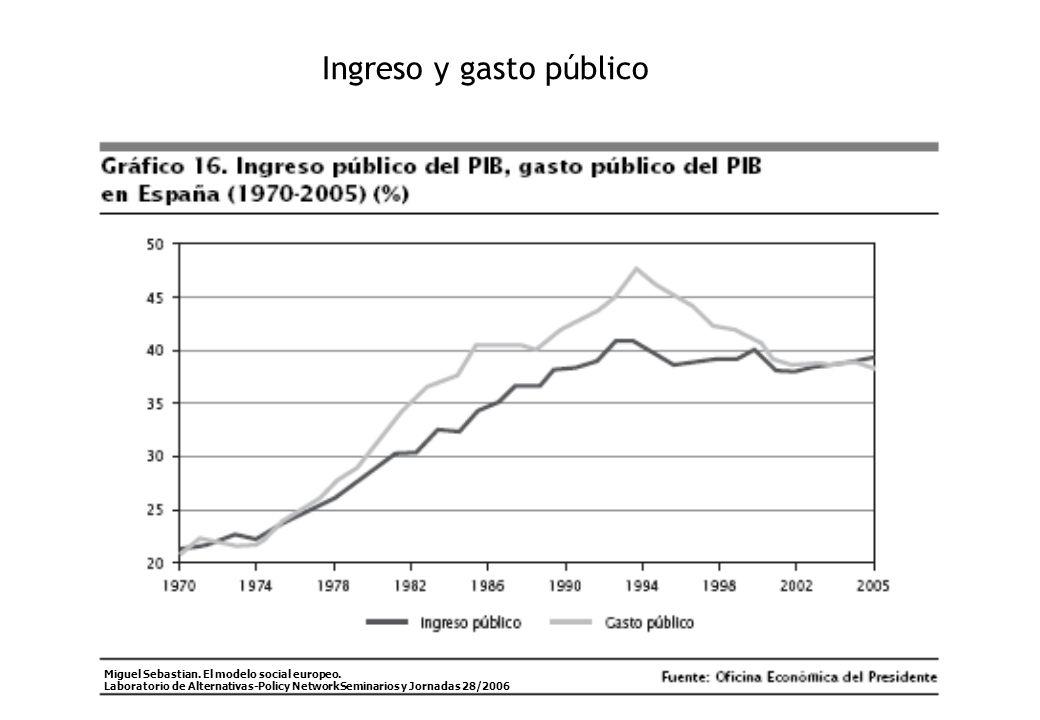 Ingreso y gasto público