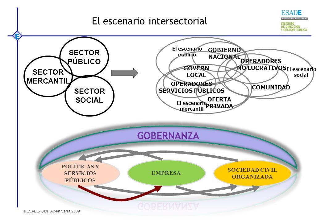El escenario intersectorial