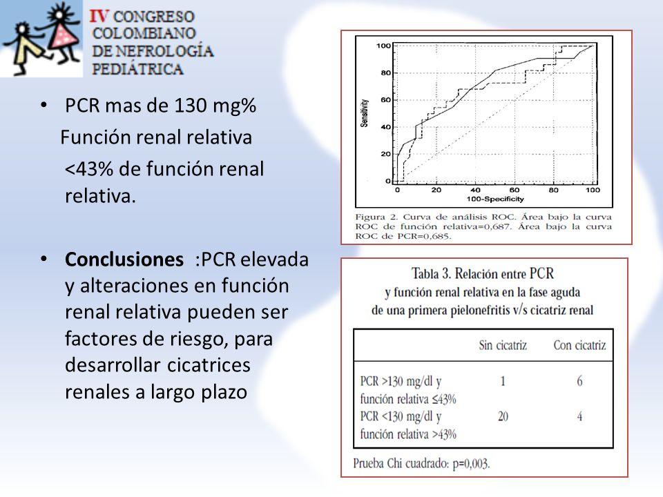 PCR mas de 130 mg% Función renal relativa. <43% de función renal relativa.