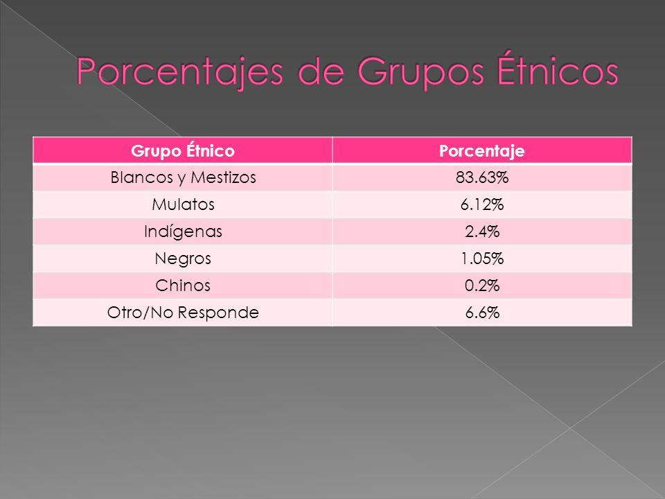 Porcentajes de Grupos Étnicos