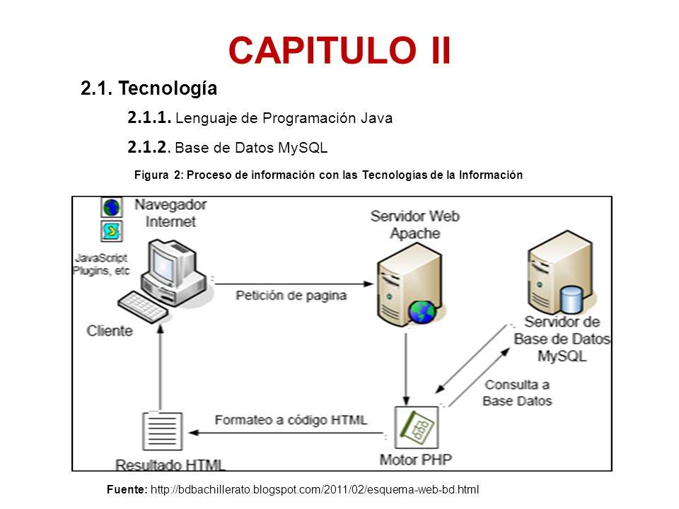 CAPITULO II 2.1. Tecnología 2.1.1. Lenguaje de Programación Java